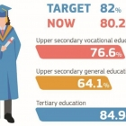 Europska komisija objavila je izvještaj Education and Training Monitor 2018